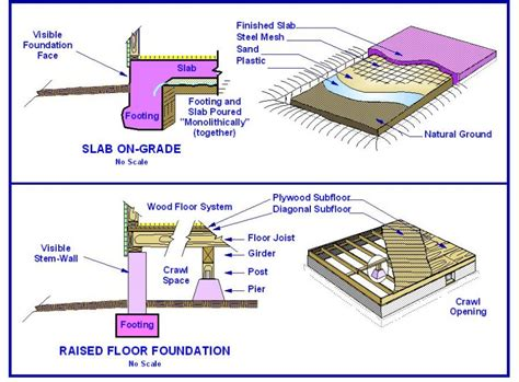 How To Build A Slab Foundation For A Garage by Slab Raised Foundations