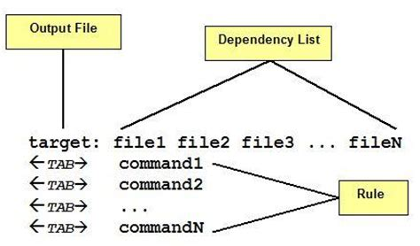 makefile pattern rule dependencies makefiles in linux an overview codeproject