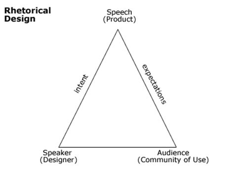 design situation definition rhetoric triangle the partially examined life philosophy