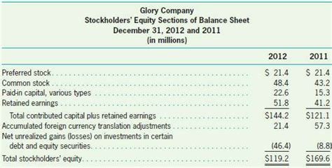 Equity Section Of Balance Sheet by Solved The Stockholders Equity Section Of Company