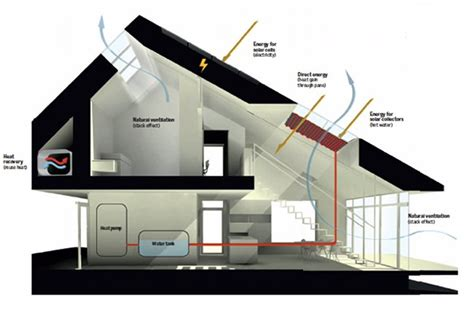 Green Architecture House Plans ultra efficient danish home produces more energy than it