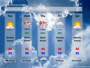 Weather Today Forecast Graphic New York Metro Weather More Science
