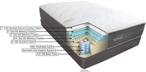 mattress comfort level guide mattress comfort guide