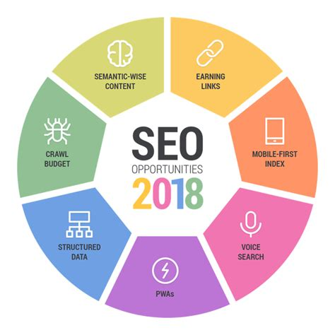 best seo 7 top seo opportunities for 2018