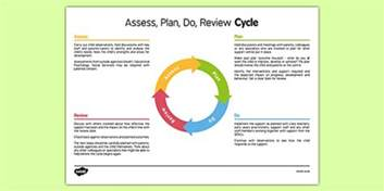 assess plan do review cycle assess plan do review