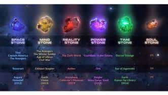 Infinity Stones The Infinity Stones So Far 9gag