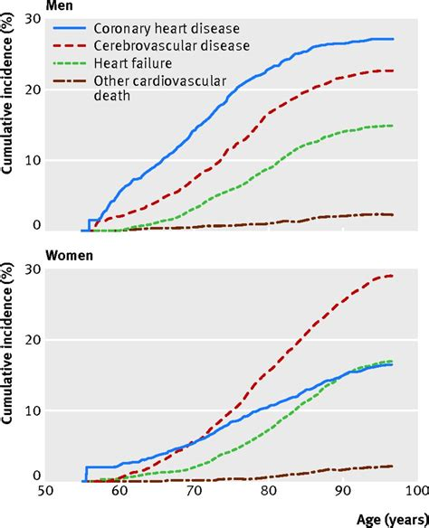 female pattern heart disease sex differences in lifetime risk and first manifestation
