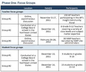 Focus Group Discussion Report Sample Methodology Pew Research Center