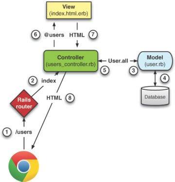 bootstrap tutorial java2s sme architecture