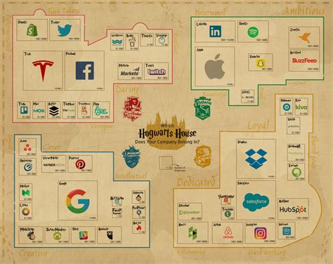what hogwarts house the hogwarts guide to company culture infographic