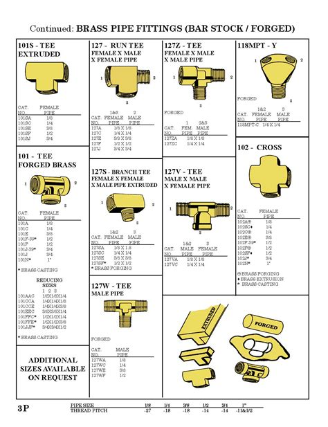 Brass Plumbing Fittings Catalogue by Brass Fittings Hardware Mfg