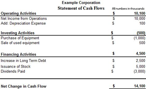 general format of cash flow statement statement of cash flows introduction accounting