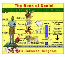 Detailed Outline Of The Book Of Daniel by Book Of Daniel Four Beasts The Book Of Daniel Four Beasts World Empires Of Jpg