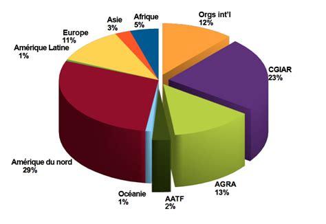 afficher pourcentage diagramme circulaire les differents types d agriculture samanta l malorie l