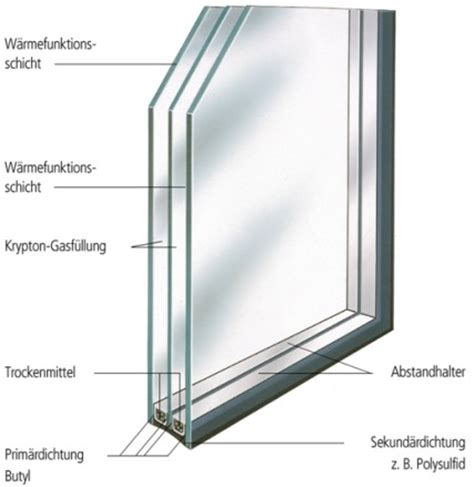 U Wert Doppelverglasung by Www Aachen De Fenster