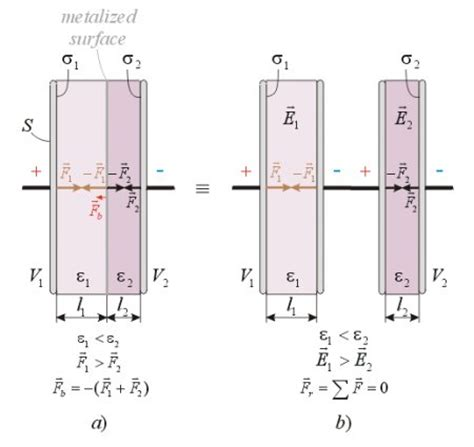 capacitor with two dielectrics in parallel capacitor two dielectric 28 images calculation of electrostatic forces in presence of