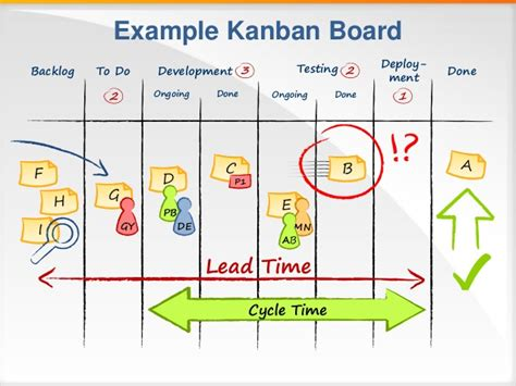 How To Do Floor Plan by Kanban Board Icons Toolbox Powerpoint Infodiagram