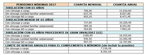 jubilacion 2016 tope topes aportes septiembre 2016 topes aportes septiembre