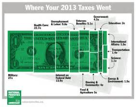How Much Is A 2014 Tax Day 2014