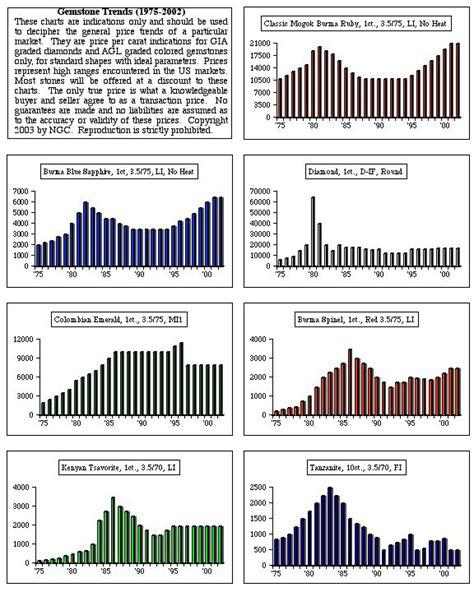 gemstone value chart