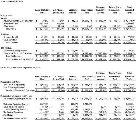 performance and accountability report template fy 2010 performance and accountability report doj