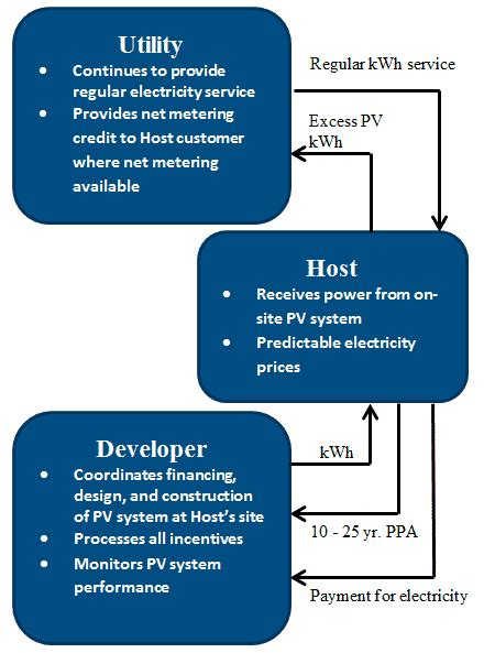power purchase agreement solar power purchase agreements seia