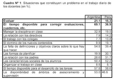 evaluacion de factores asociados de docentes los docentes y la evaluaci 243 n monografias com