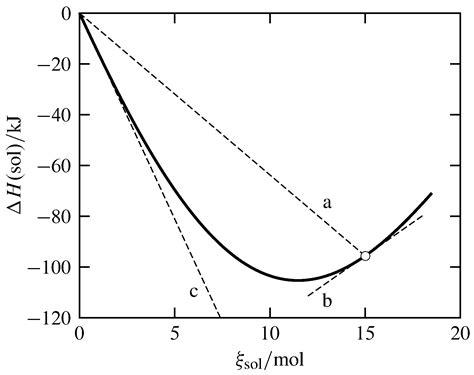 thermodynamic phase diagrams fraction thermodynamic free