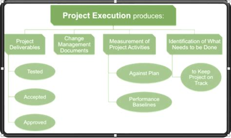 project execution methodology template project management cycle complete guide