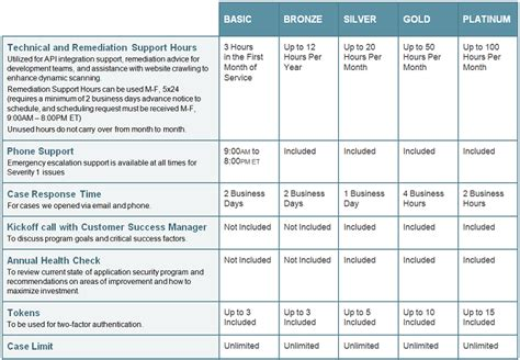 security remediation plan template application security vulnerability remediation veracode