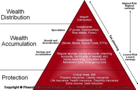 genesys financial planning financial planning pyramid