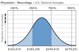 image gallery neurosurgeon salary