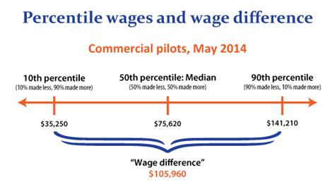 hourly wage definition same occupation different pay how wages vary career