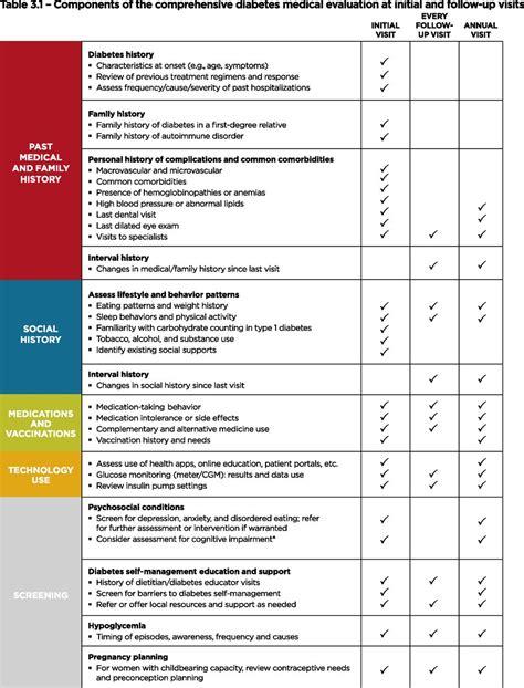 comprehensive medical evaluation  assessment  comorbidities standards  medical care