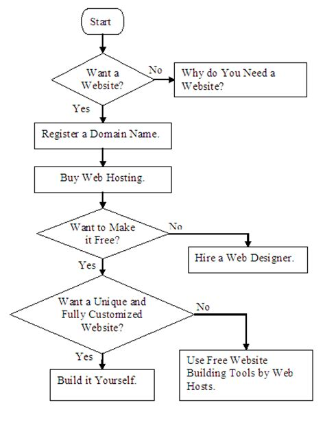 web flowchart maker a website start find out a way to build