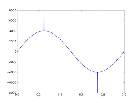 staircase waveform generator staircase gallery