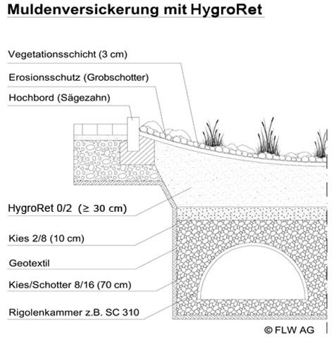 Regenwasserversickerung Selber Bauen 257 by Regenwasserversickerung Selber Bauen