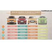 Tata Tiago Vs Chevrolet Beat Grand I10 Maruti Celerio – Spec