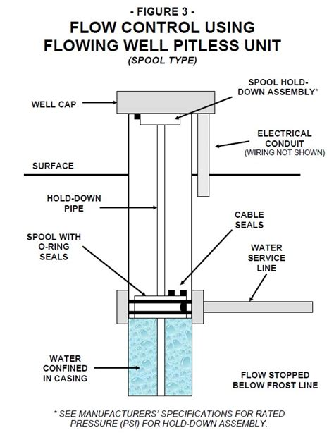 artesian well diagram well water piping leak diagnosis repair