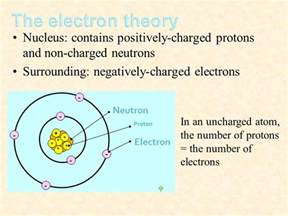 The Nucleus Of An Atom Contains Protons And Electrons Static Electricity Name Class