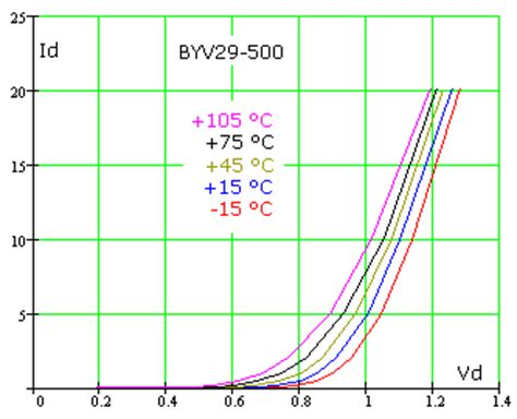 diode forward voltage vs temp diode measurements electronic measurements