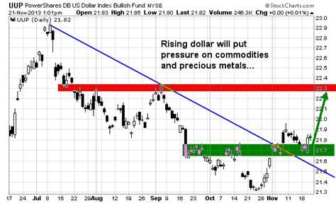 etf swing trading strategies etf trading strategy archives etf forecasts swing