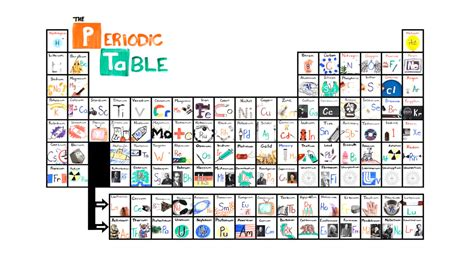 periodic table of elements song learn the periodic table in seconds with this catchy so
