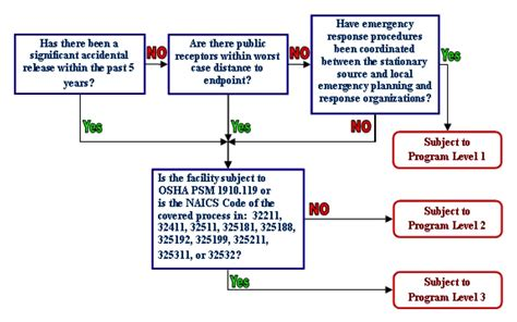 process flowchart fire fighting and fire protection safety flowchart create a flowchart