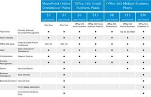 Office 365 Business Plans Office 365 Service Comparison Cloud Exchangers