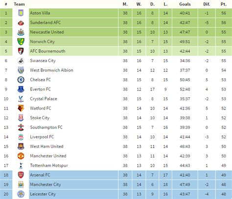 epl table stand now shit fact it is possible for the premier league table as