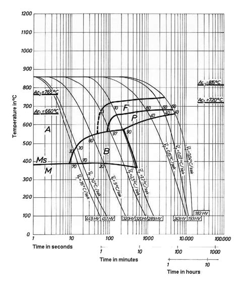 cct diagram cct diagram of steel image collections how to guide and