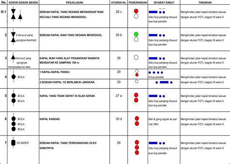 Kaki Tl Lu Neon 1 Pasang pemasangan kapasitor pada lu tl 28 images belajar