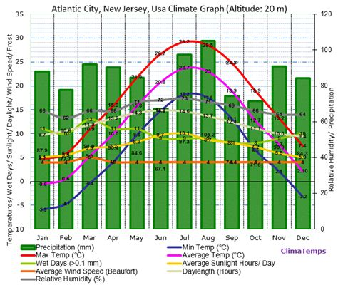 new jersey weather yearly new jersey weather yearly 28 images new jersey 365 day