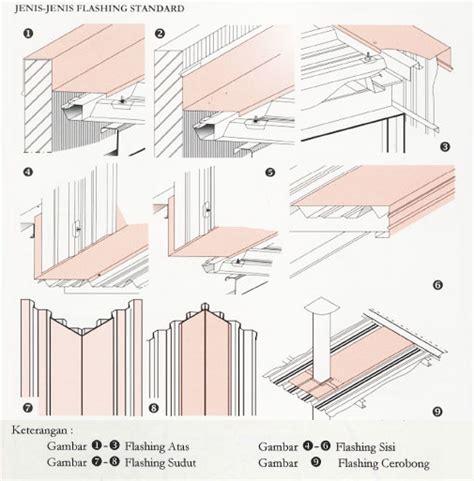 Multiroof Transparan atap jaindo spanroof atap galvalume zincalume harga
